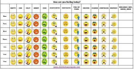feelings chart, emotion charts, mood chart