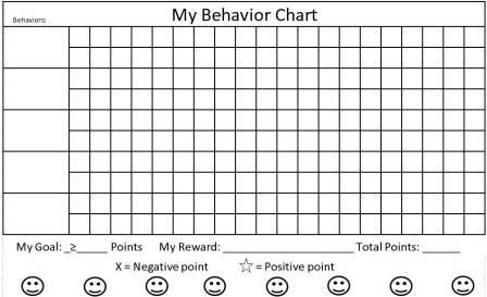 ADHD behavior chart