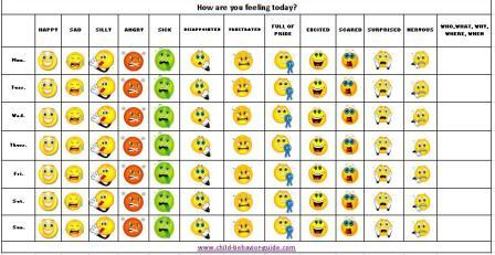 Feelings Chart - Printable behavior charts, mood chart